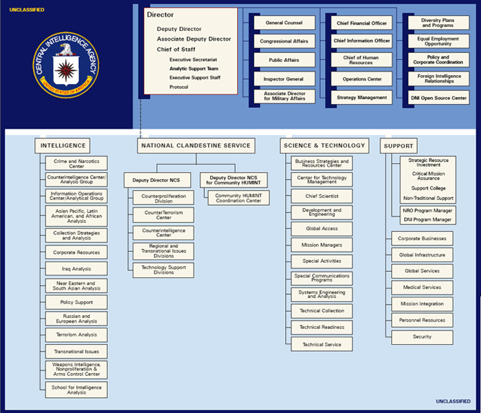 Organization Chart In Powerpoint: Cia org chart 2009 may 14.jpg - Wikimedia Commons,Chart