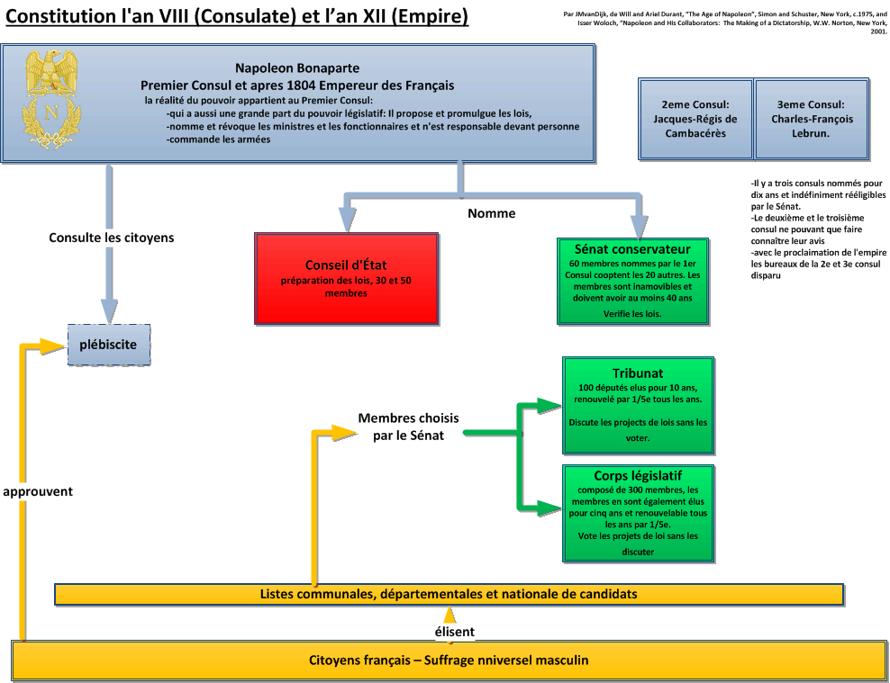 Organigramme of the Consulate and later the Empire Constitution an VIII et le Empire Francais.png