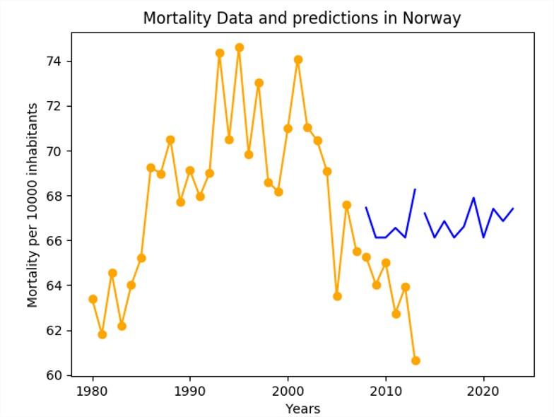 Courbe de la prédiction pour la Norvège avec les features de la Suède