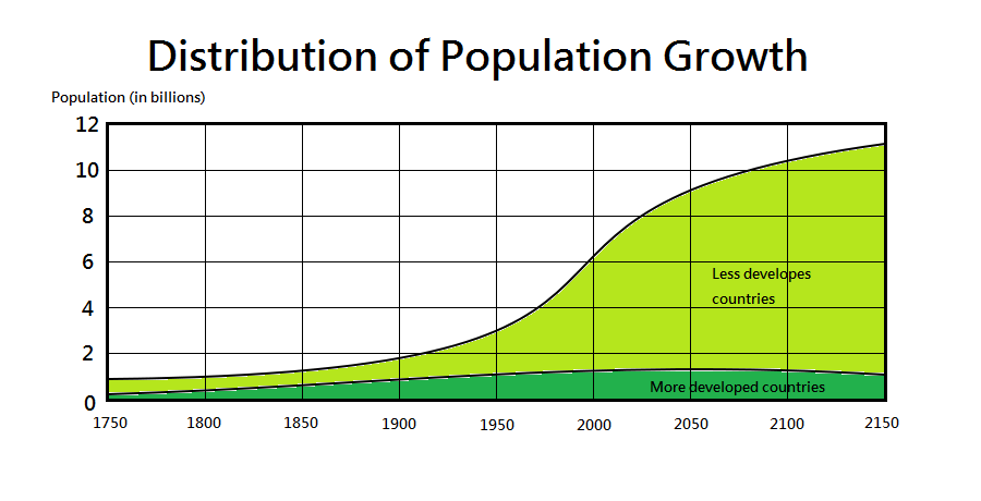 essay on population growth and distribution