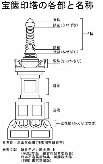 https://upload.wikimedia.org/wikipedia/commons/9/95/Ehoukyouintou-wiki.jpg
