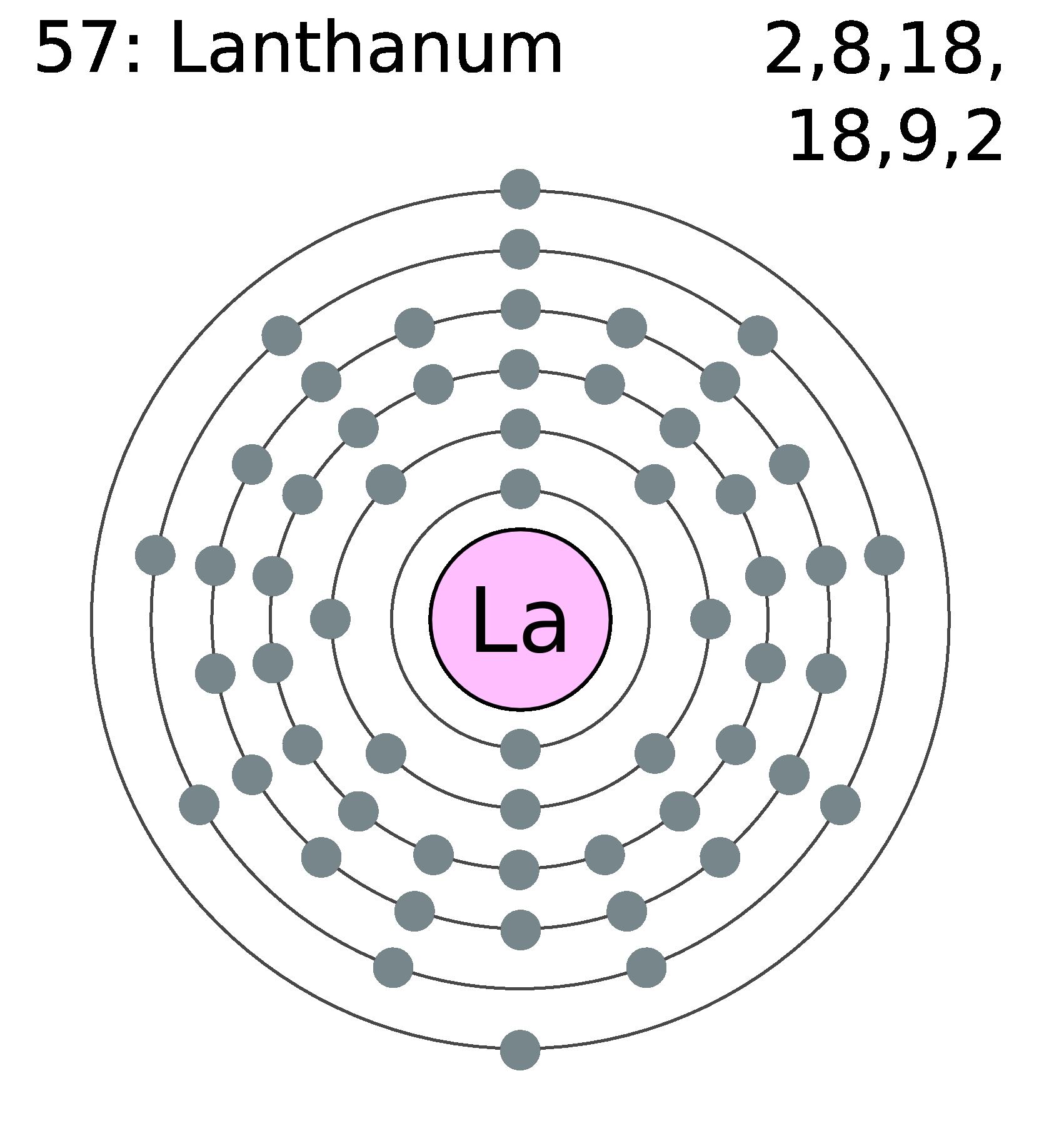 Periodic Table Shell Diagram Wire Data Schema