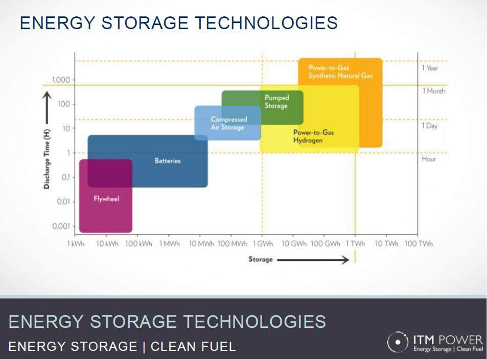 File Energy Storage Technologies Jpg Wikimedia Commons