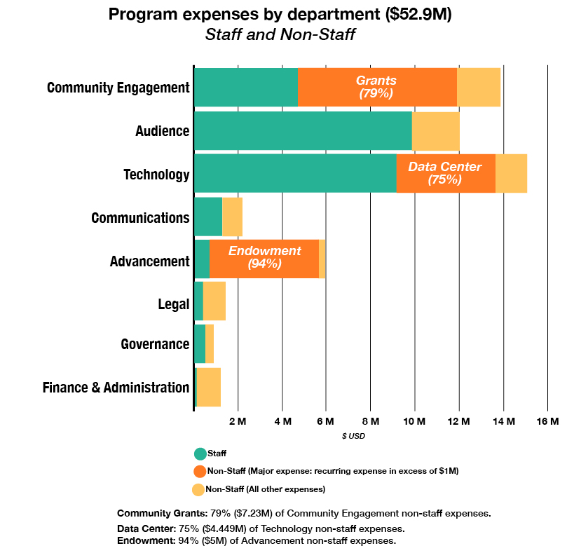 FY17-18 WMF AP program expenses by department staff and non