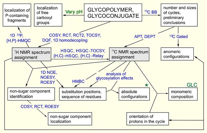 nmr spectroscopy table