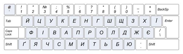 раскладка букв на клавиатуре фото