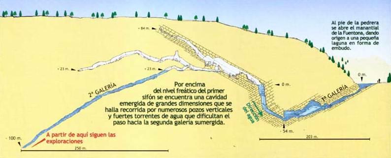 Esquema de la Fuentona