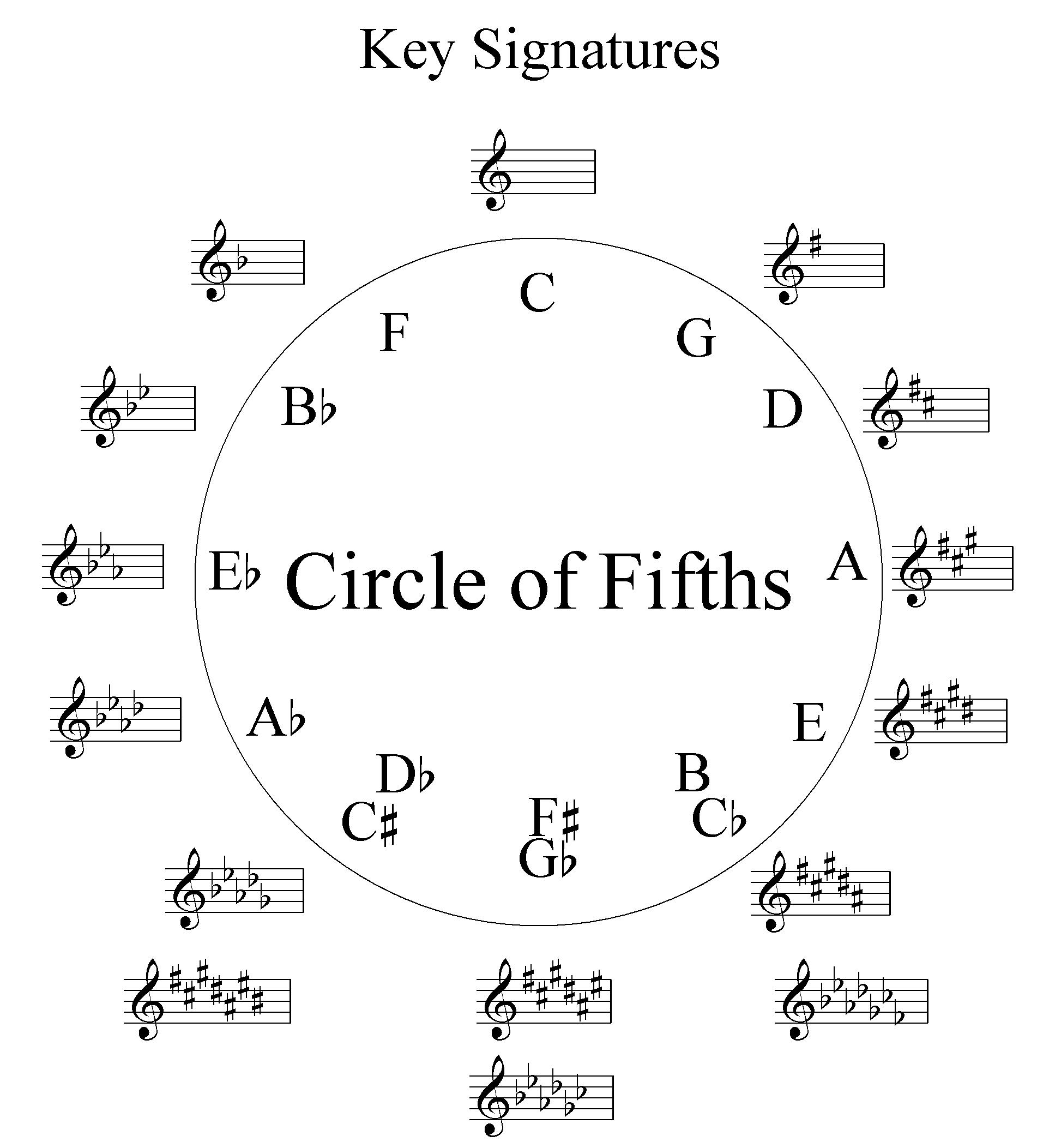 how the circle of fifths is described in my understanding