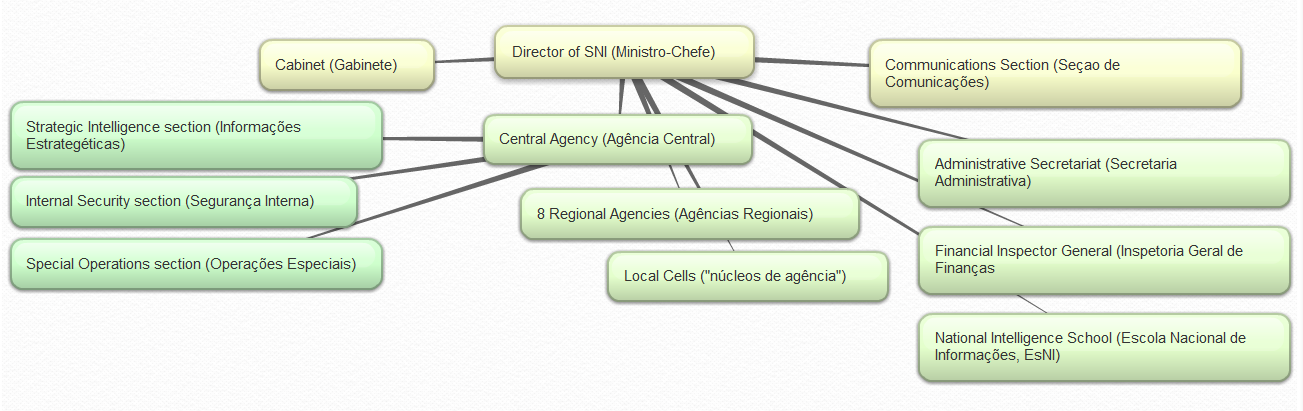 national intelligence service of brazil wikipedia