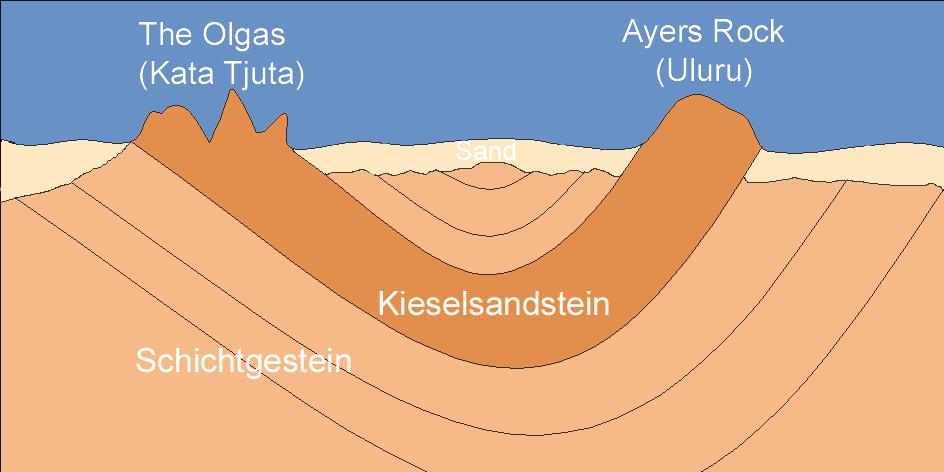 Schema Kata Tjuta Uluru.png