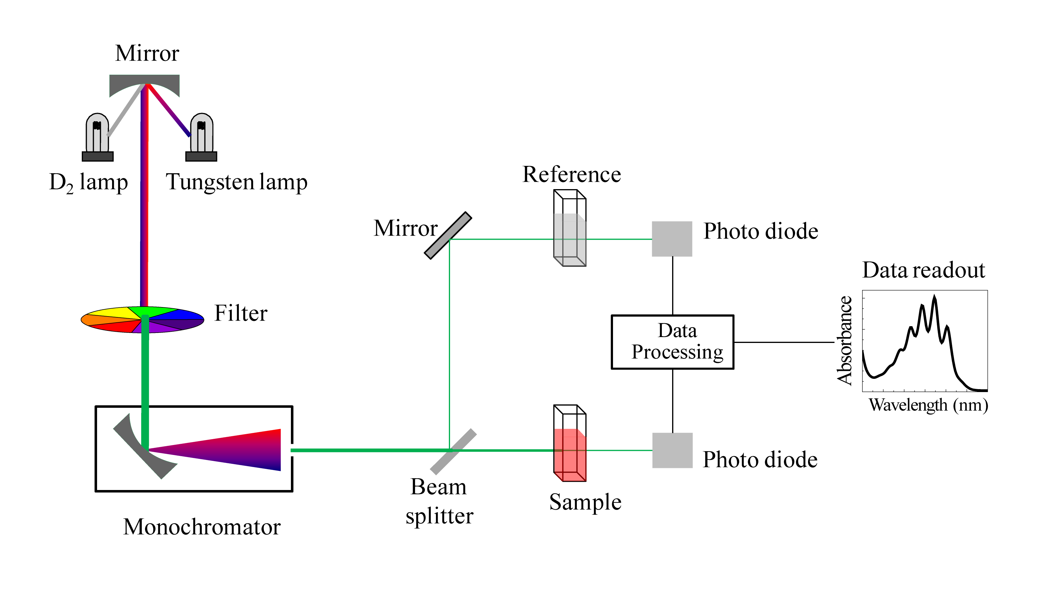 file schematic of uv visible spectrophotometer png wikimedia commons rh commons wikimedia org block diagram of uv-vis spectrometer block diagram of double beam uv visible spectrophotometer