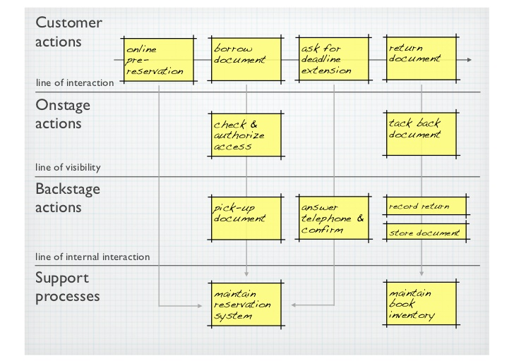 service blueprint for shoppers stop