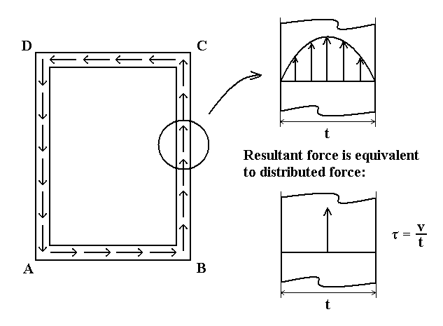 File:Shear force in shear flow png - Wikimedia Commons