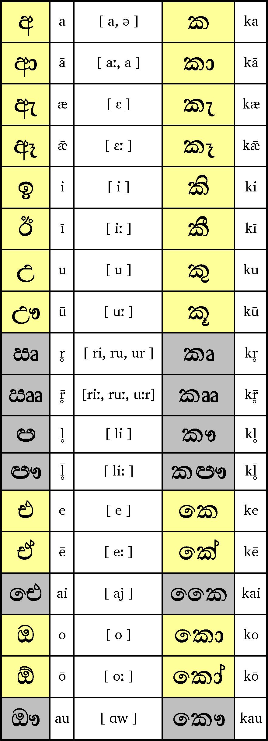 File:Sinhala-vowel.png - Wikimedia Commons