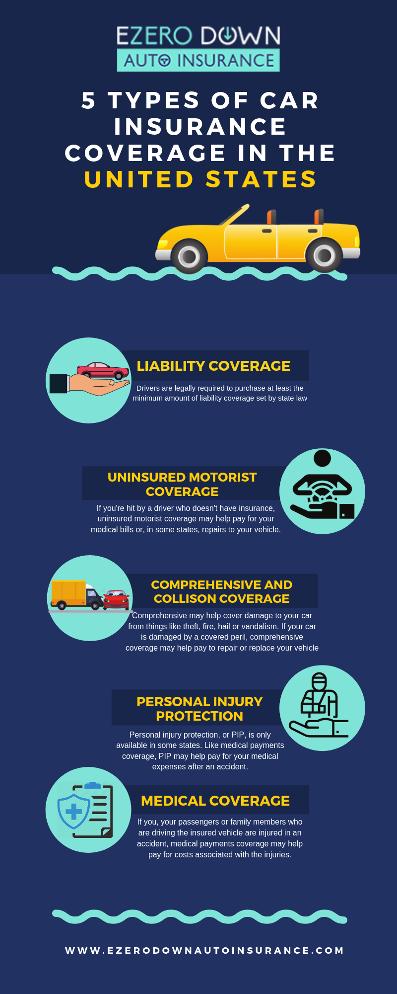 Types Of Car Insurance Coverage >> File Types Of Car Insurance Coverage In The United States