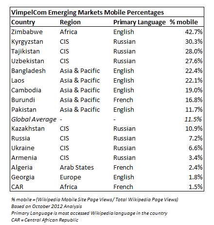 VimpelCom Emerging Markets Mobile Percentages