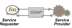 SOAP Messaging protocol for web services