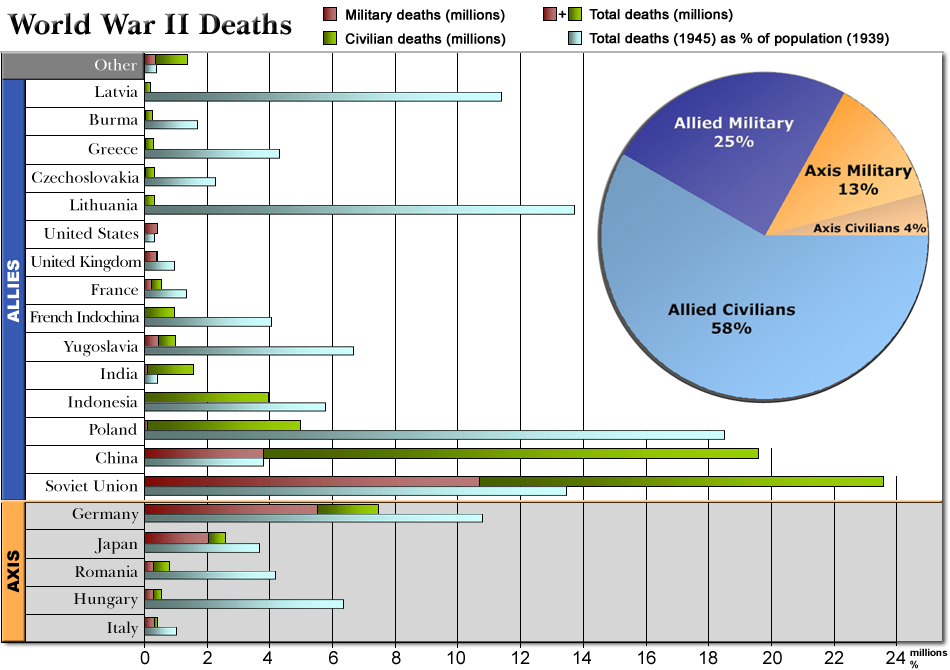 external image WorldWarII-DeathsByCountry-Barchart.png