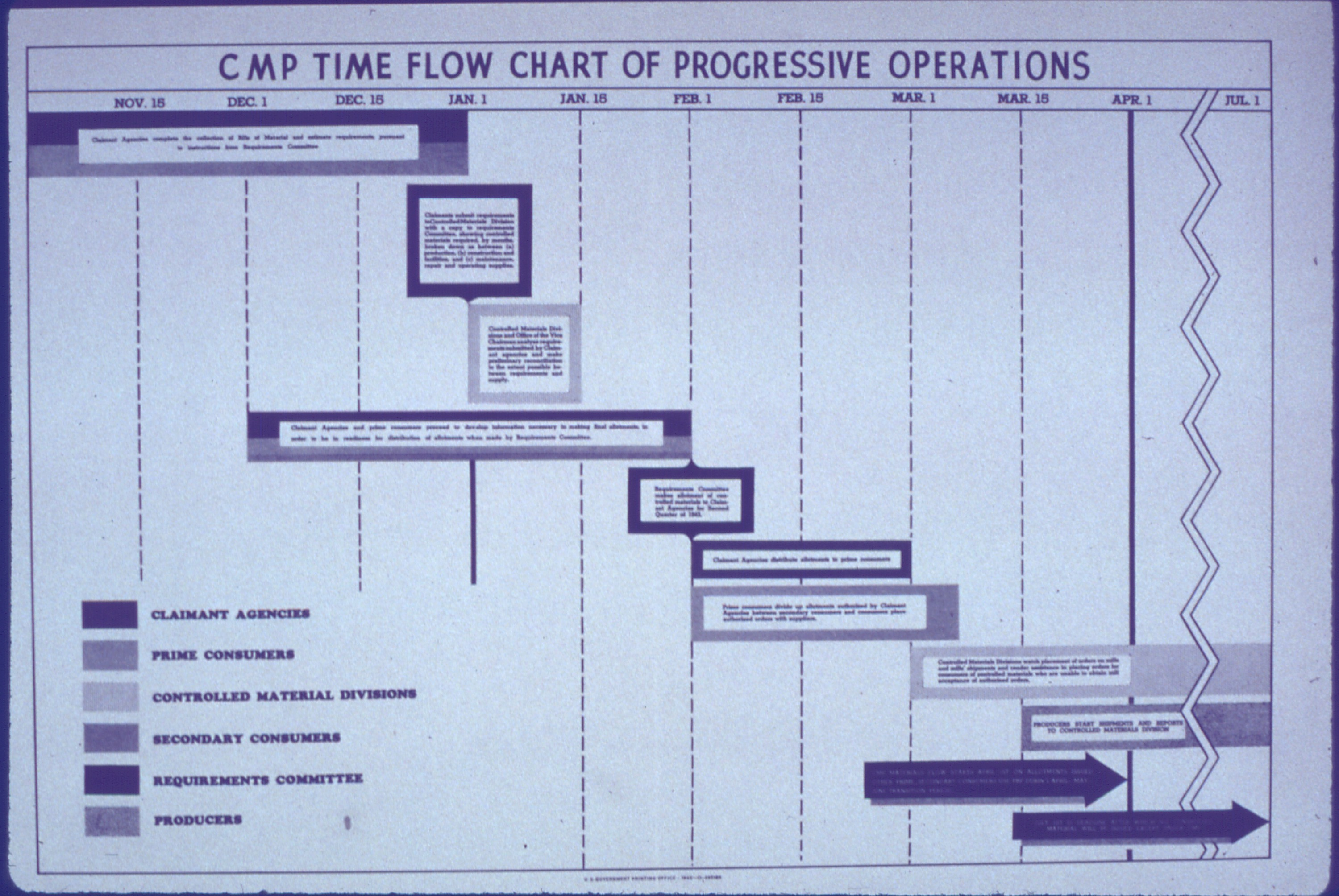 Word 2010 Flow Chart: CMP Time Flow Chart - NARA - 514066.jpg - Wikimedia Commons,Chart