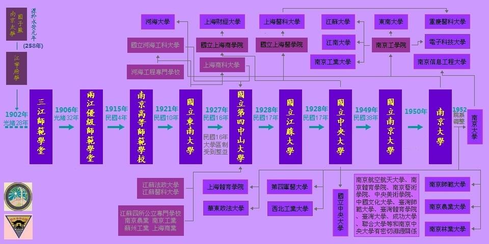 南京中央大學 演變遷播圖.jpg