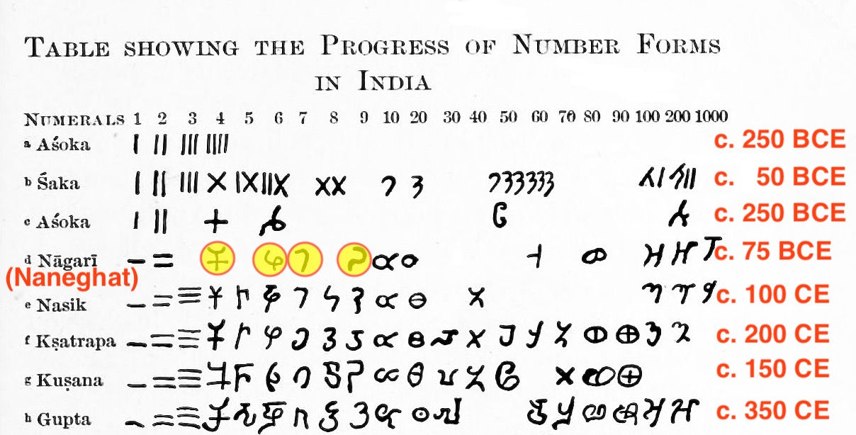 1911 Sketch Of Numerals Script History Ancient India