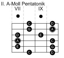 II. Pentatonik-Pattern in A-Moll