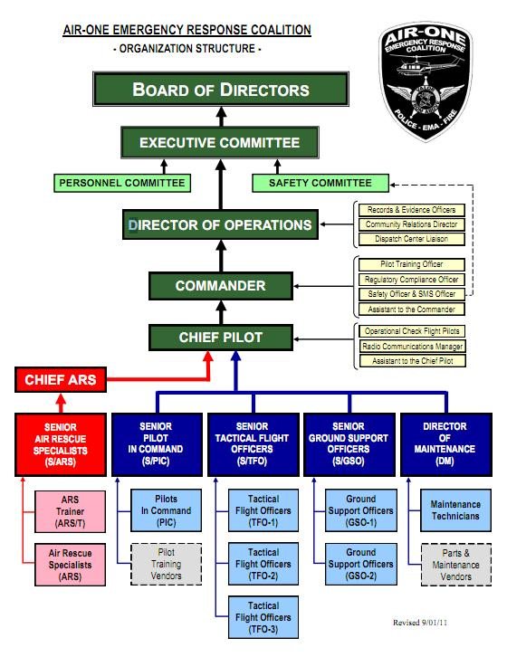 Emergency Response Chart: AIR-ONE Org Chart.jpg - Wikimedia Commons,Chart