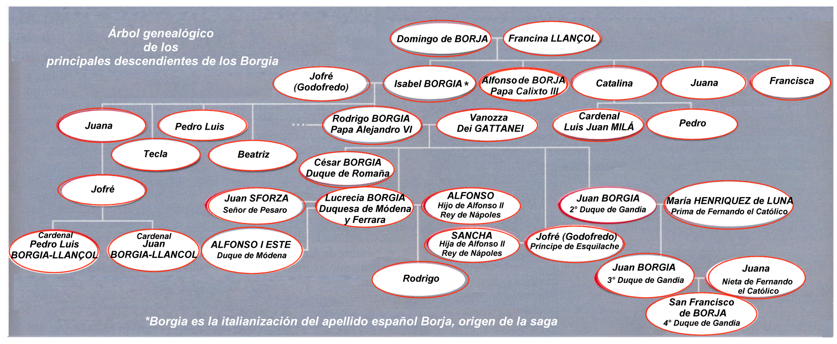 https://upload.wikimedia.org/wikipedia/commons/9/96/Borgia-genealog-es.png
