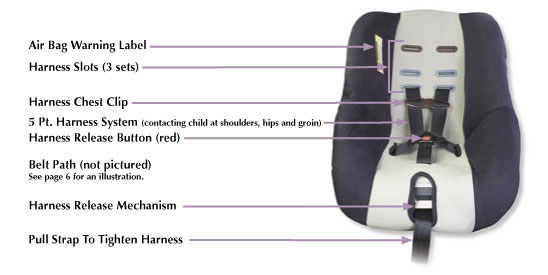 Car Seat Types Accepted By Southwest Airlines