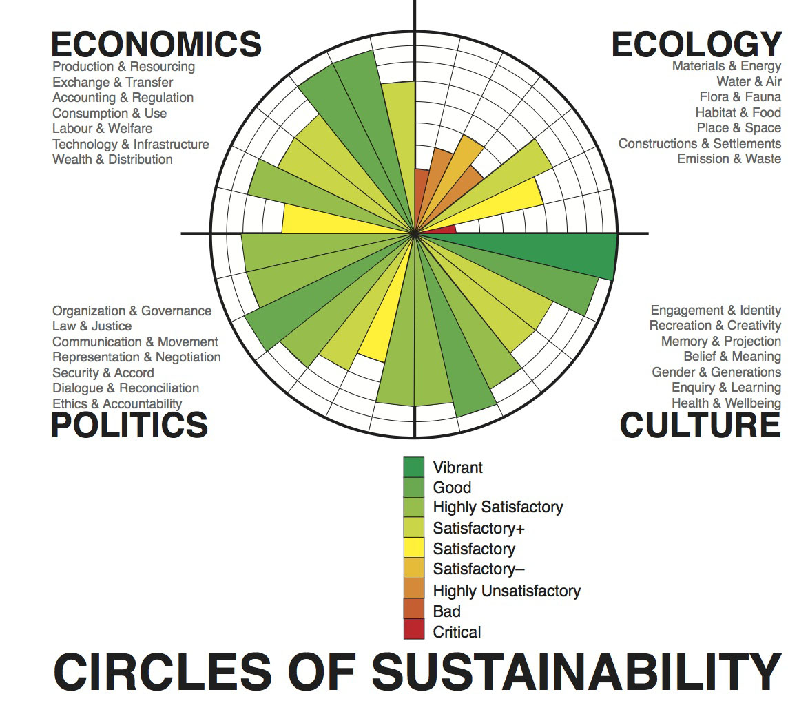 Circles Of Sustainability  Wikipedia  How To Write A Proposal Essay Outline also Example Of A Thesis Statement In An Essay  English Essay Topics For Students