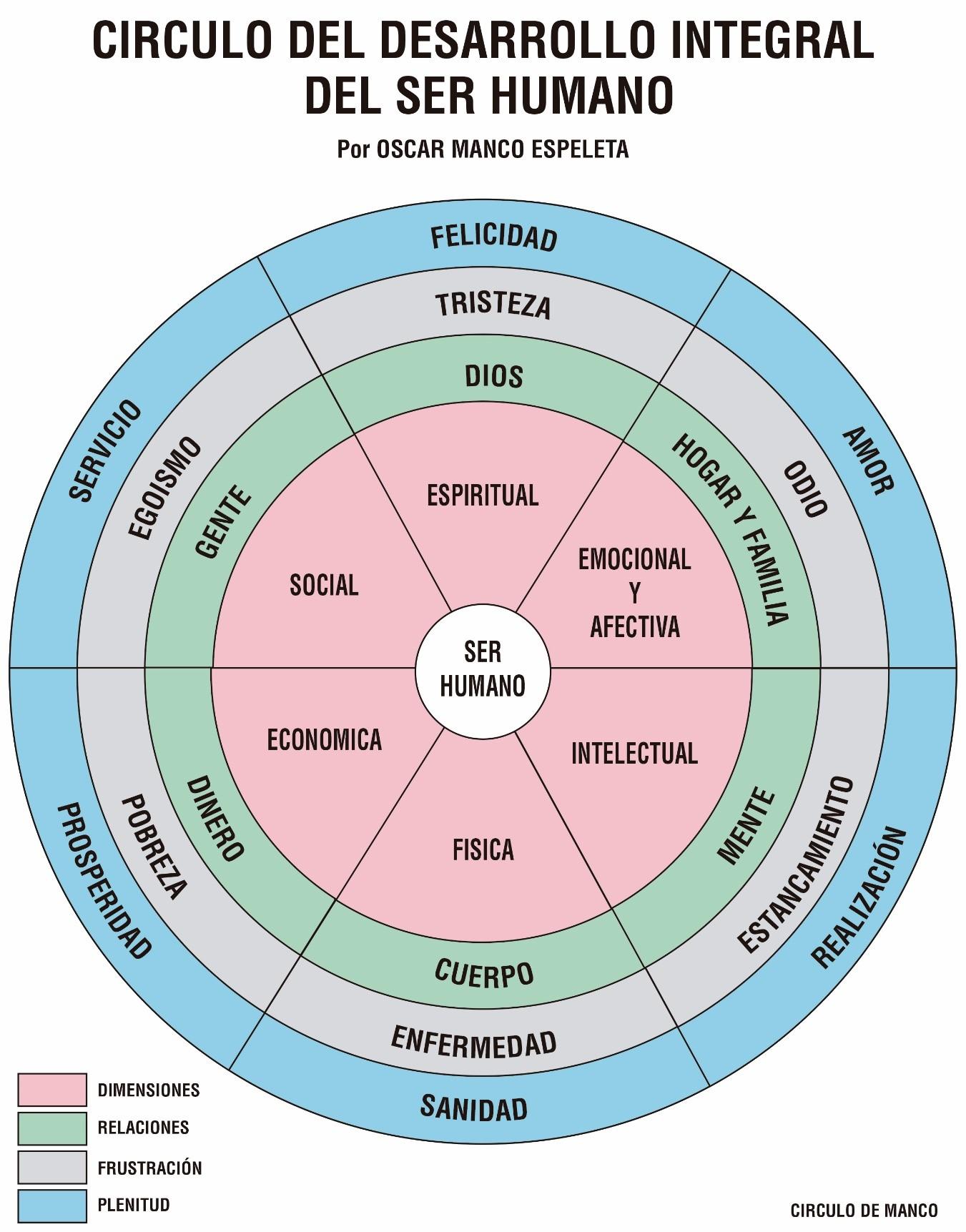 Circuito Economico : File circuito de desarrollo g wikimedia commons