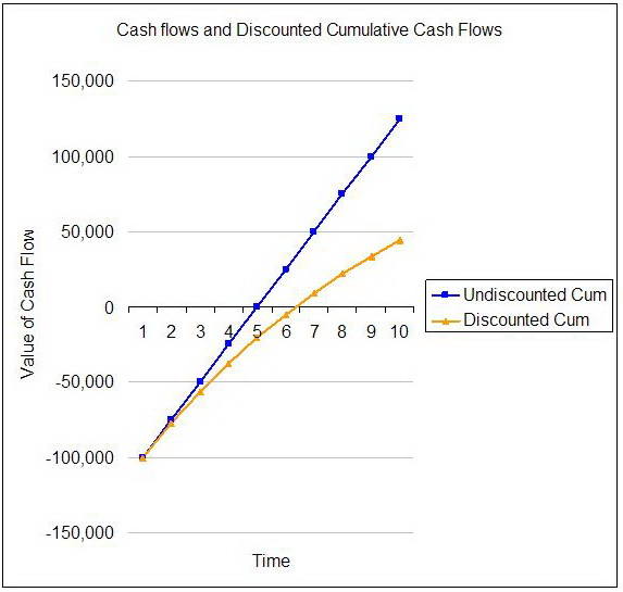 Filecumulative Cashflow Diagramg Wikimedia Commons