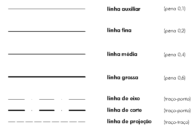Types Of Drawing Lines In Cad : File drafting line types wikimedia commons