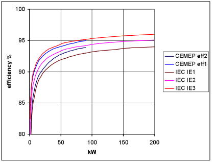 Premium efficiency wikipedia High efficiency motors