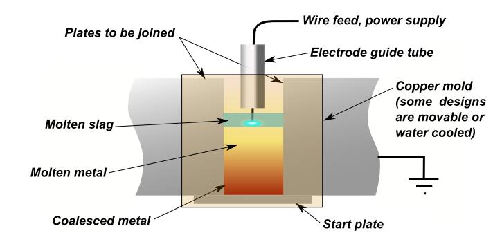 Electroslag welding Wikipedia
