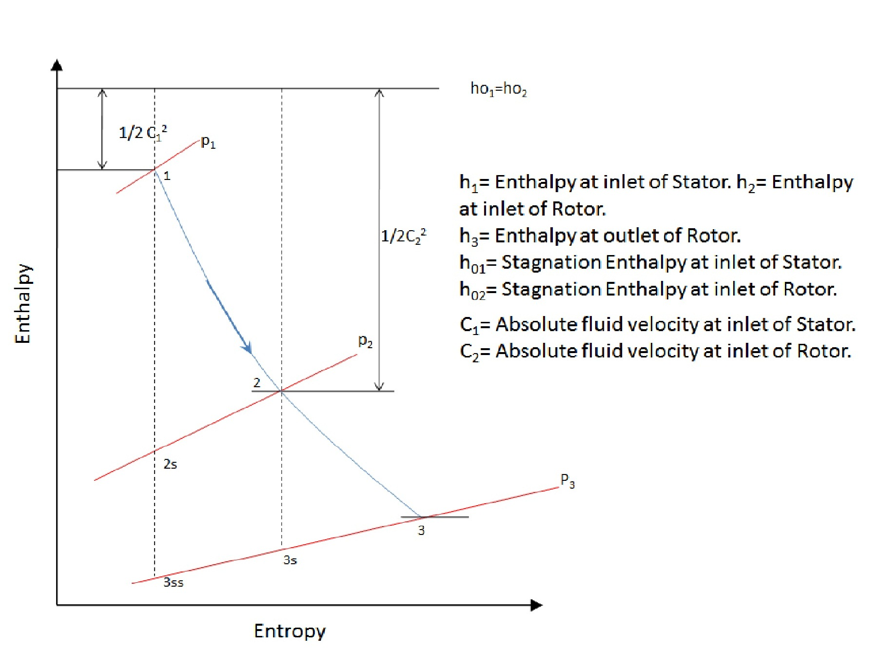 Plot Diagram Poster: Enthalpy vs. Entropy diagram for stage flow in turbine..jpg ,Chart