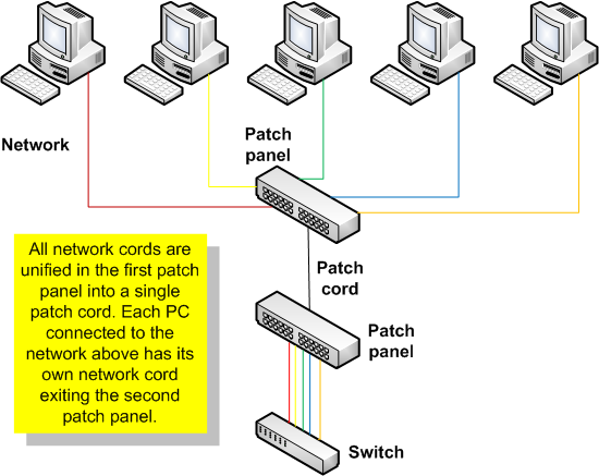 EthernetPatchPanelDiagram file ethernetpatchpaneldiagram png wikimedia commons ethernet patch panel wiring diagram at gsmx.co