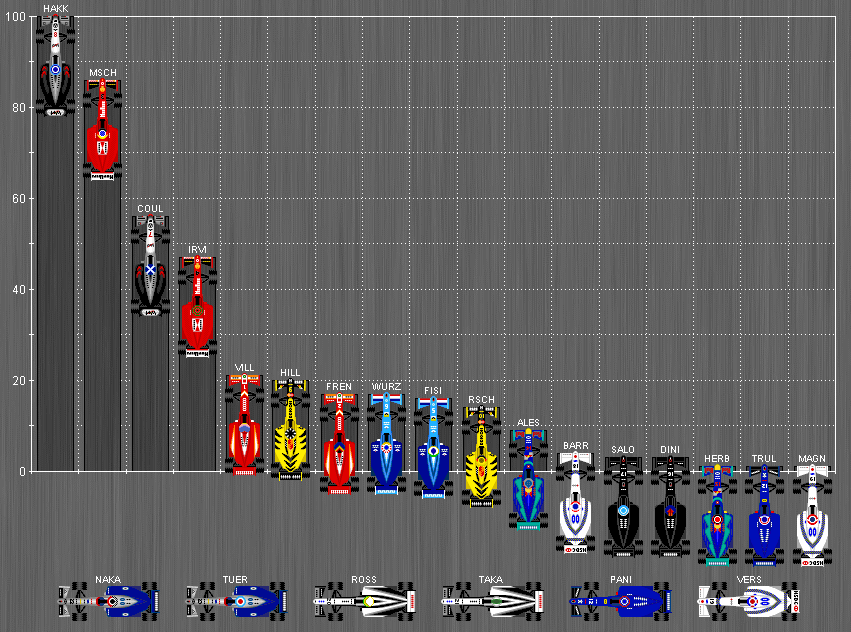 Formula One World Championship Standings 1998