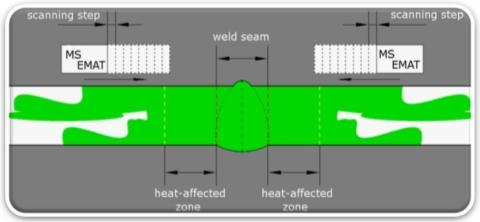 The principle of angle-beam EMAT use in pipeline girth weld assessment.