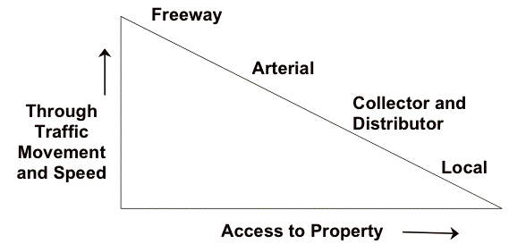 Hierarchy of roads - Wikipedia