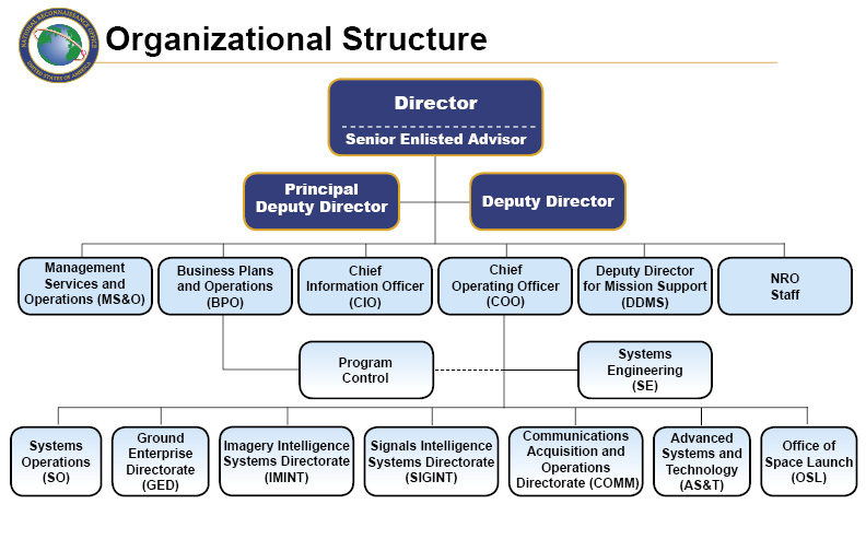 Military Organizational Chart: NRO Organization 2009.jpg - Wikimedia Commons,Chart