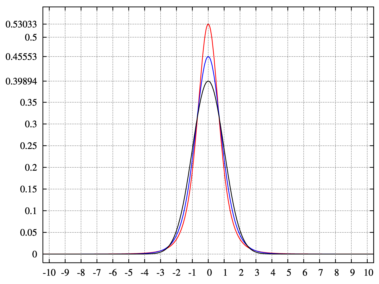 statistic distribution measures Introduction to descriptive statistics and central tendency ways to measure the average of a set: median, mean, mode watch the next lesson: .