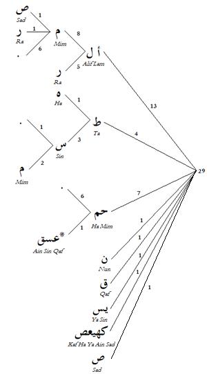 Muqattaʿat - Wikipedia