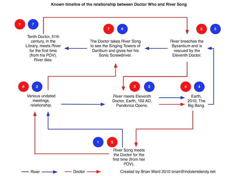 Description river song timeline