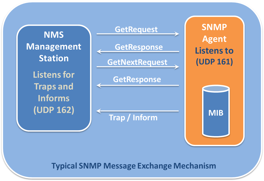 File:SNMP TRAFFIC1 png - Wikimedia Commons
