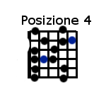 Scala blues posizione 4 - blues scale position 4