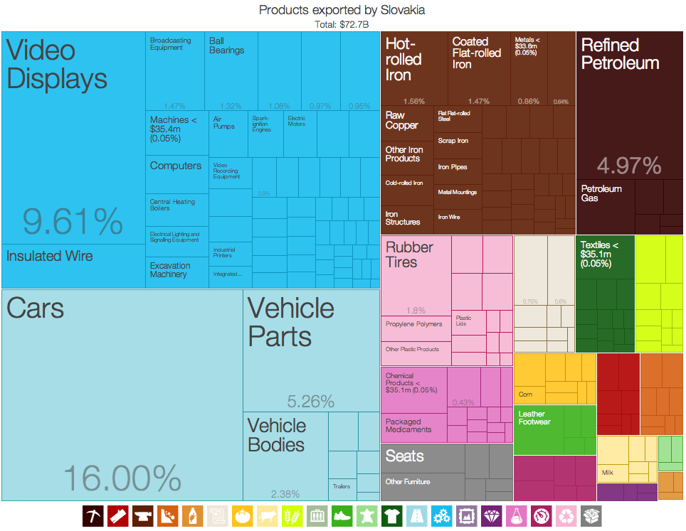 a graphical depiction of slovakia s product exports in 28 colour coded categories