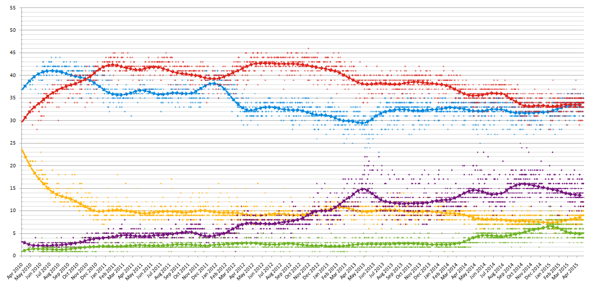 15-day average trend line of poll results from 6 May 2010 to 7 May 2015, with each line corresponding to a political party.  Labour Party  Conservative Party  Liberal Democrats  UK Independence Party  Green Party