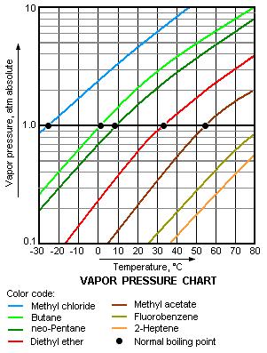 vapor pressure temperature chart: Vapor pressure and changes of states ap chemistry