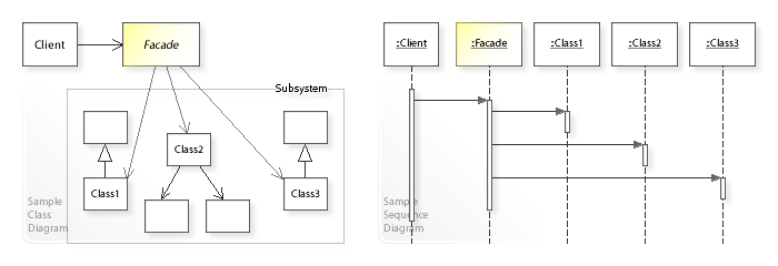 Facade pattern wikipedia uml class and sequence diagramedit ccuart Choice Image